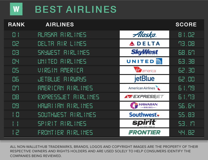 2017 Best Airline Scores
