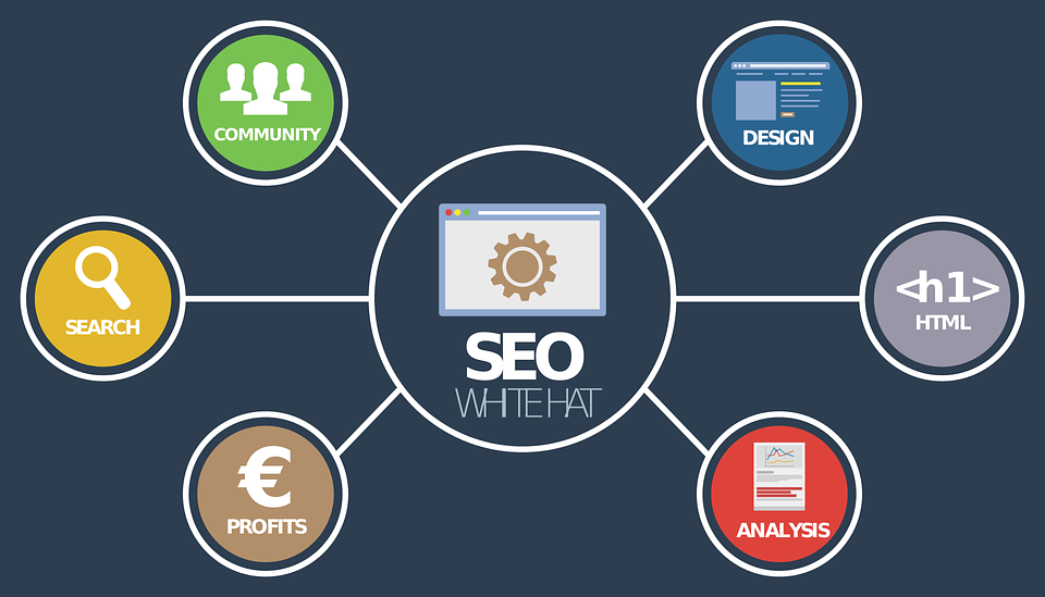 Digital Marketing Channels and How They Benefit Businesses